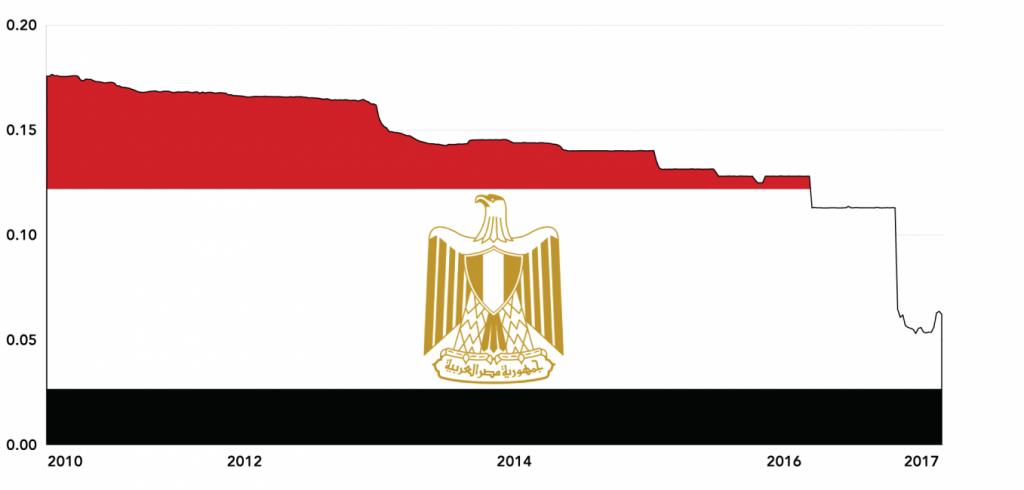 Value of EGP vs USD (2010-17)