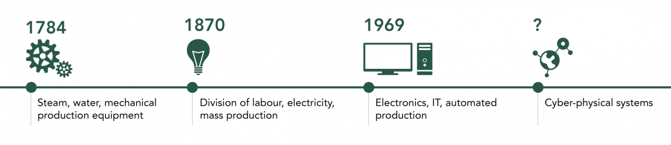 Navigating the Next Industrial Revolution
