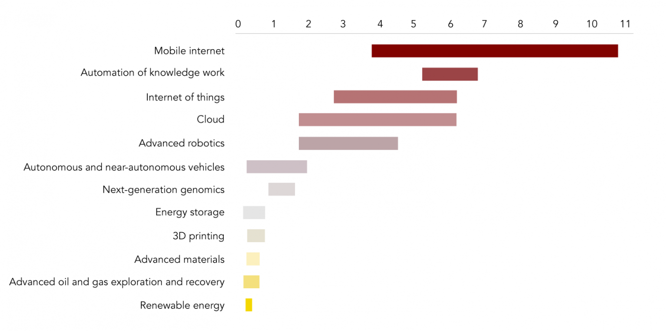Estimated Potential Economic Impact of Technologies Across Sized Applications in 2025 ($trn, annual)