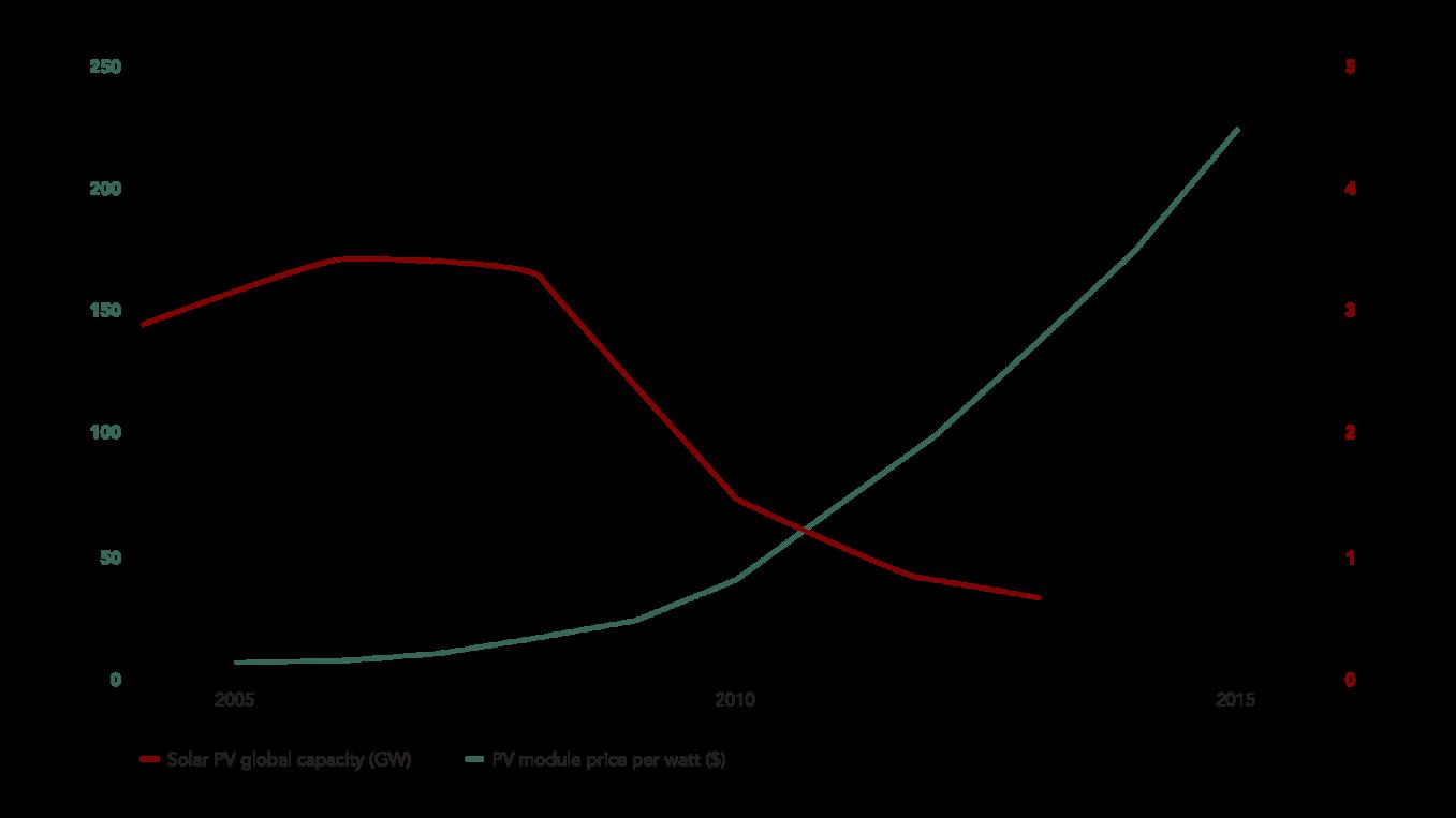 Declining Cost of PV Solar Modules, 2005-15 ($/GW)