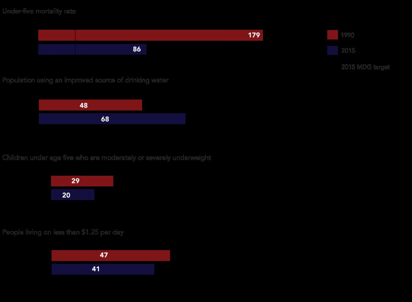 Select Development Indicators for Sub-Saharan Africa, 1990 vs 2015 (%)