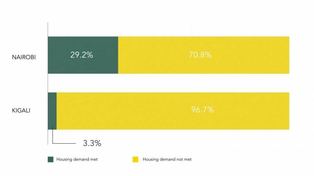 Annual Housing Demand in Nairobi and Kigali, 2012
