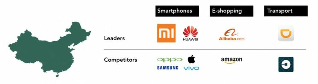 Leading Chinese Tech Companies