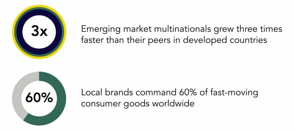 Established Brands vs Emerging Market Multinationals