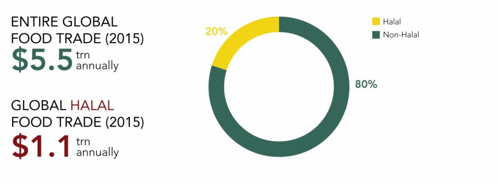 Global Halal Food Market Size in 2015