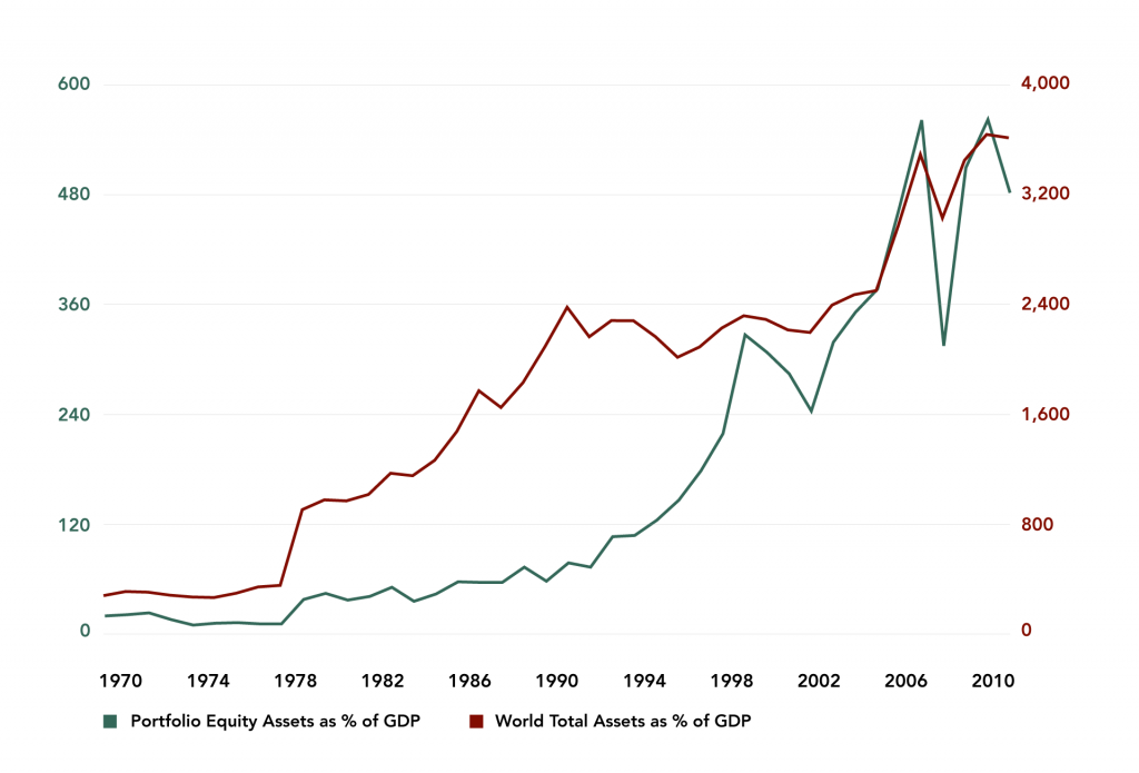 Figure 11: Cross-border Stock Holdings of Select Financial Assets as a % of World GDP, 1970-2004