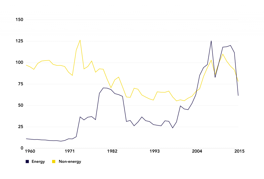 Figure 13: Commodity Price Indexes for Energy and Non-energy, 1960-2015