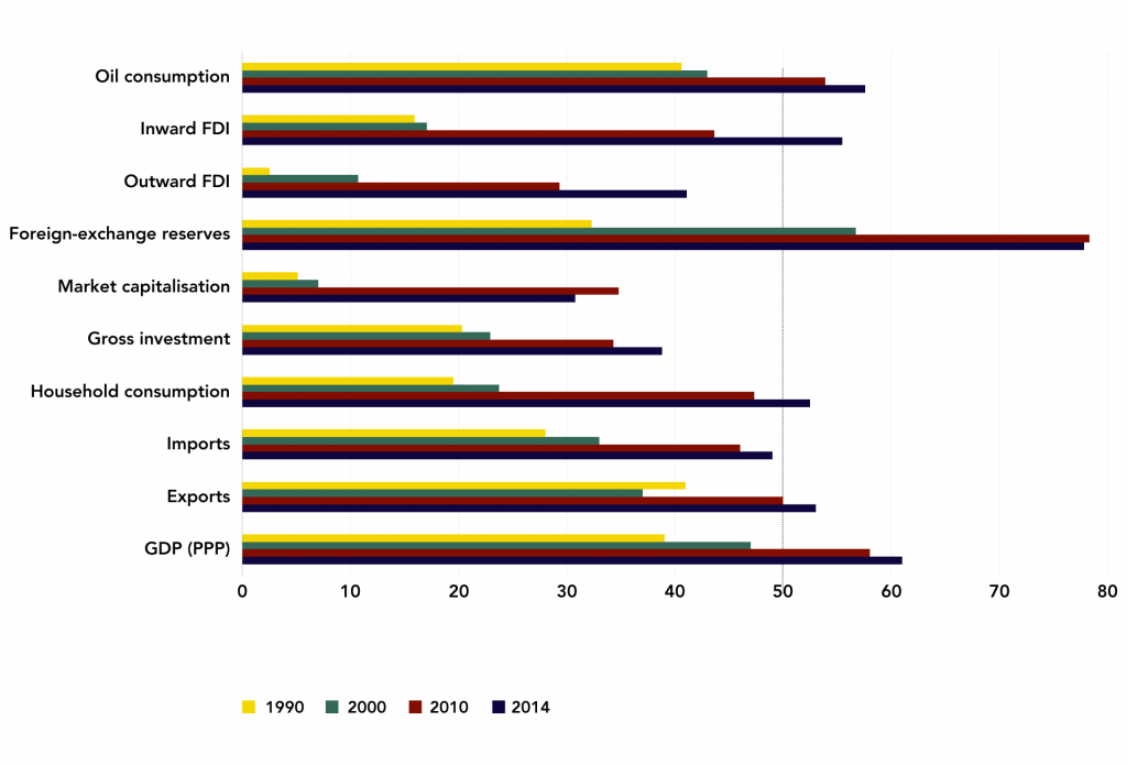 Figure 2: Emerging Economies, World Share by Year (%)