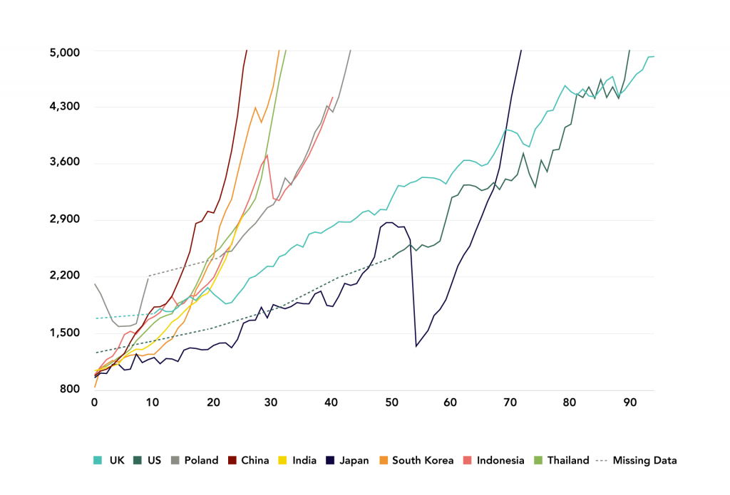 Figure 7: Number of Years Select Countries Took to Achieve a GDP Per Capita of $5,000 from a $1,000 Threshold