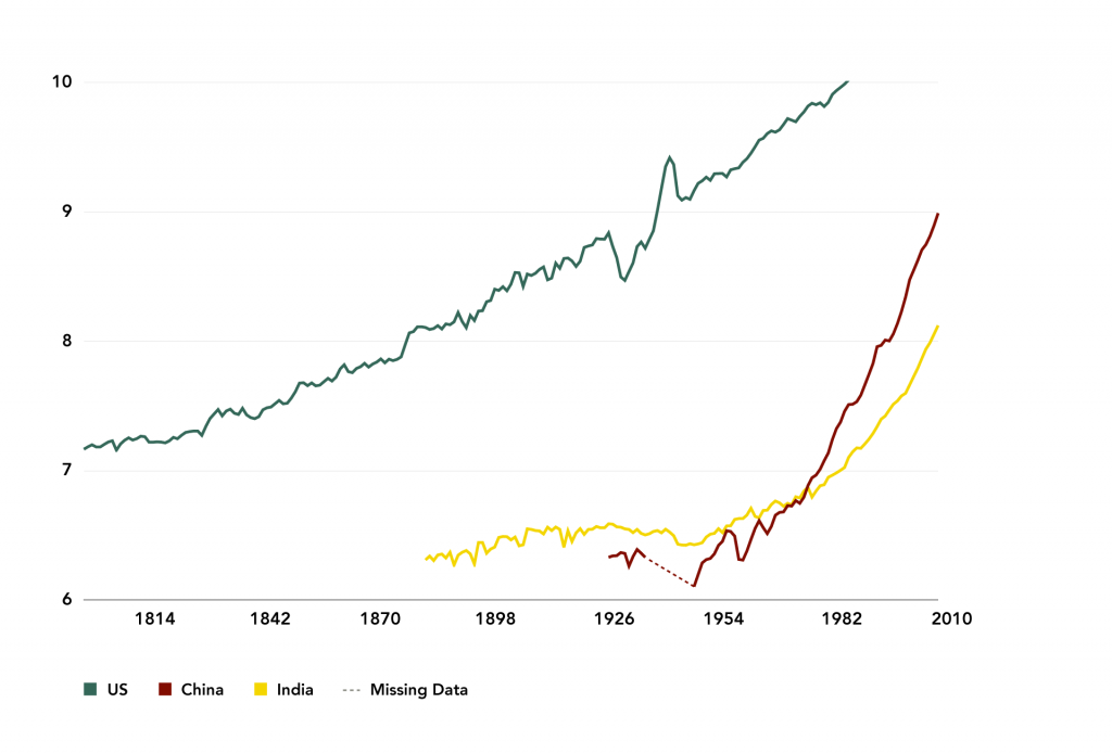 Figure 8: GDP Per Capita Catch-up between the US, China, and India, 1950-2010