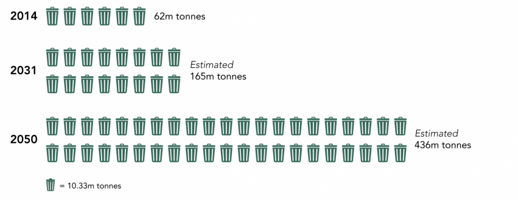 Trash Generation in India, 2014-50