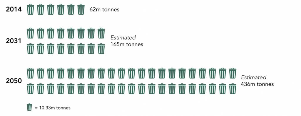 Trash Generation in India, 2014-50