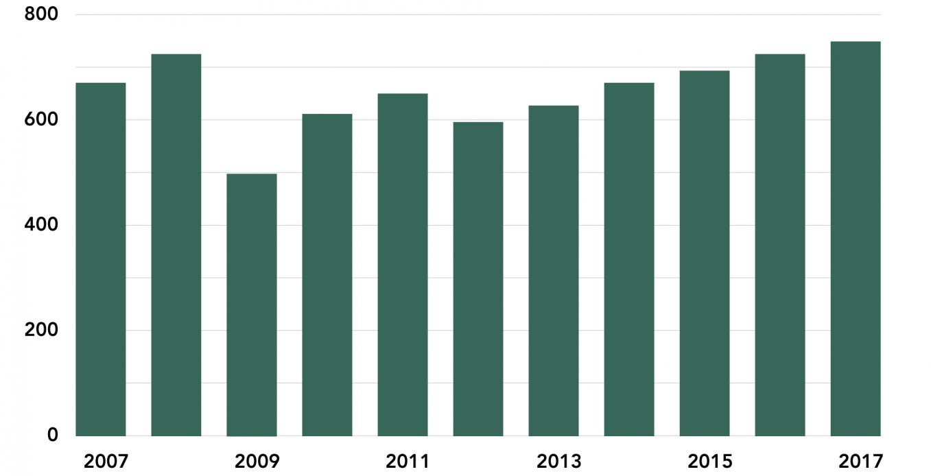 UAE Consumer Spending, 2007-17 (AEDbn)