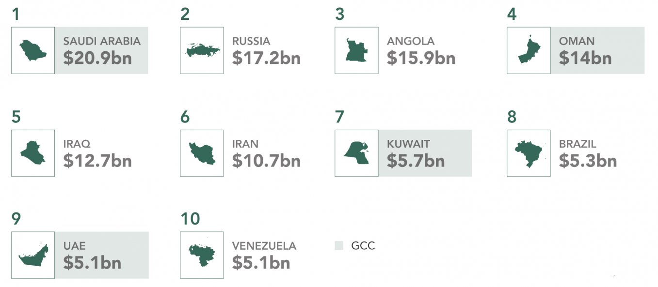 Top 10 Oil-Exporting Countries to China by Cost, 2015