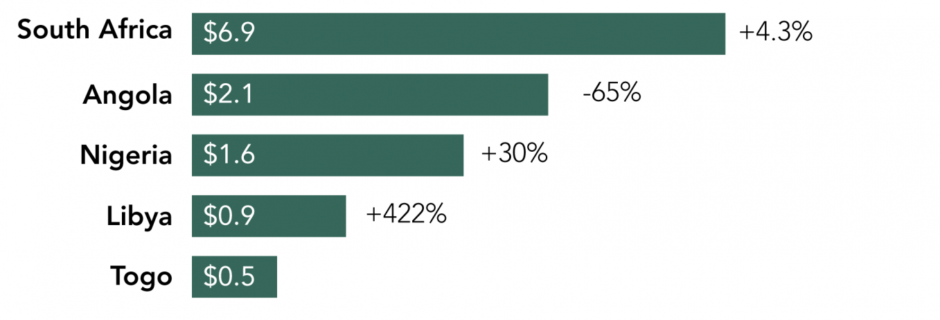 Outflows: Top 5 Home Economies, 2014 ($bn)