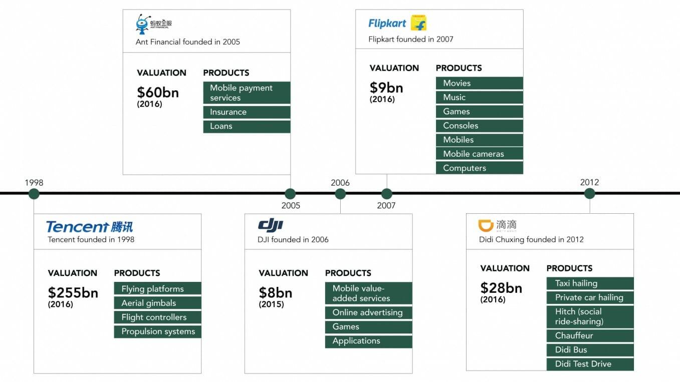 Emerging Market Startups