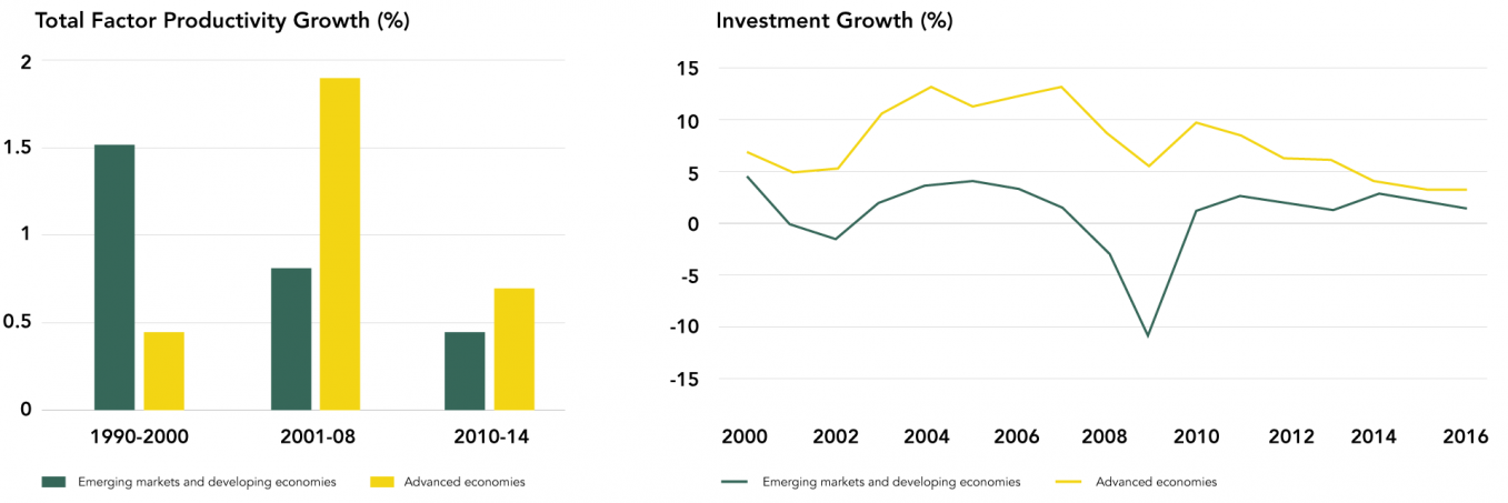 Risks Related to Weak Productivity and Investment Growth