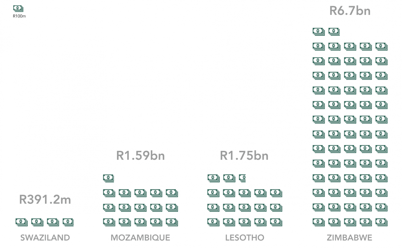 Primary Recipients of Remittances from South Africa, 2012