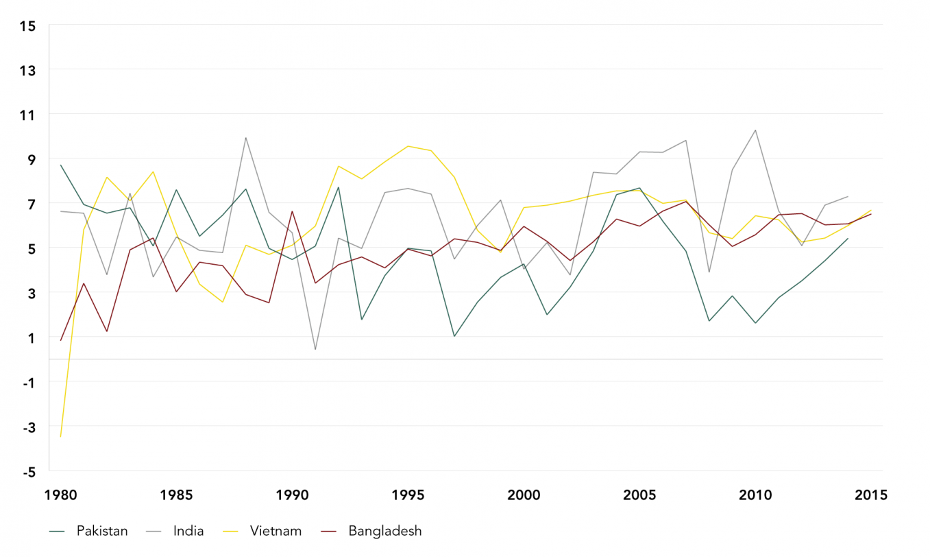 GDP Growth Rates of Pakistan, India, Vietnam, and Bangladesh, 1970-2015