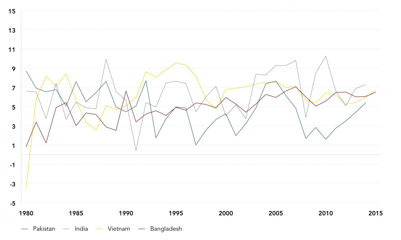GDP Growth Rates of Pakistan, India, Vietnam, and Bangladesh, 1970-2015