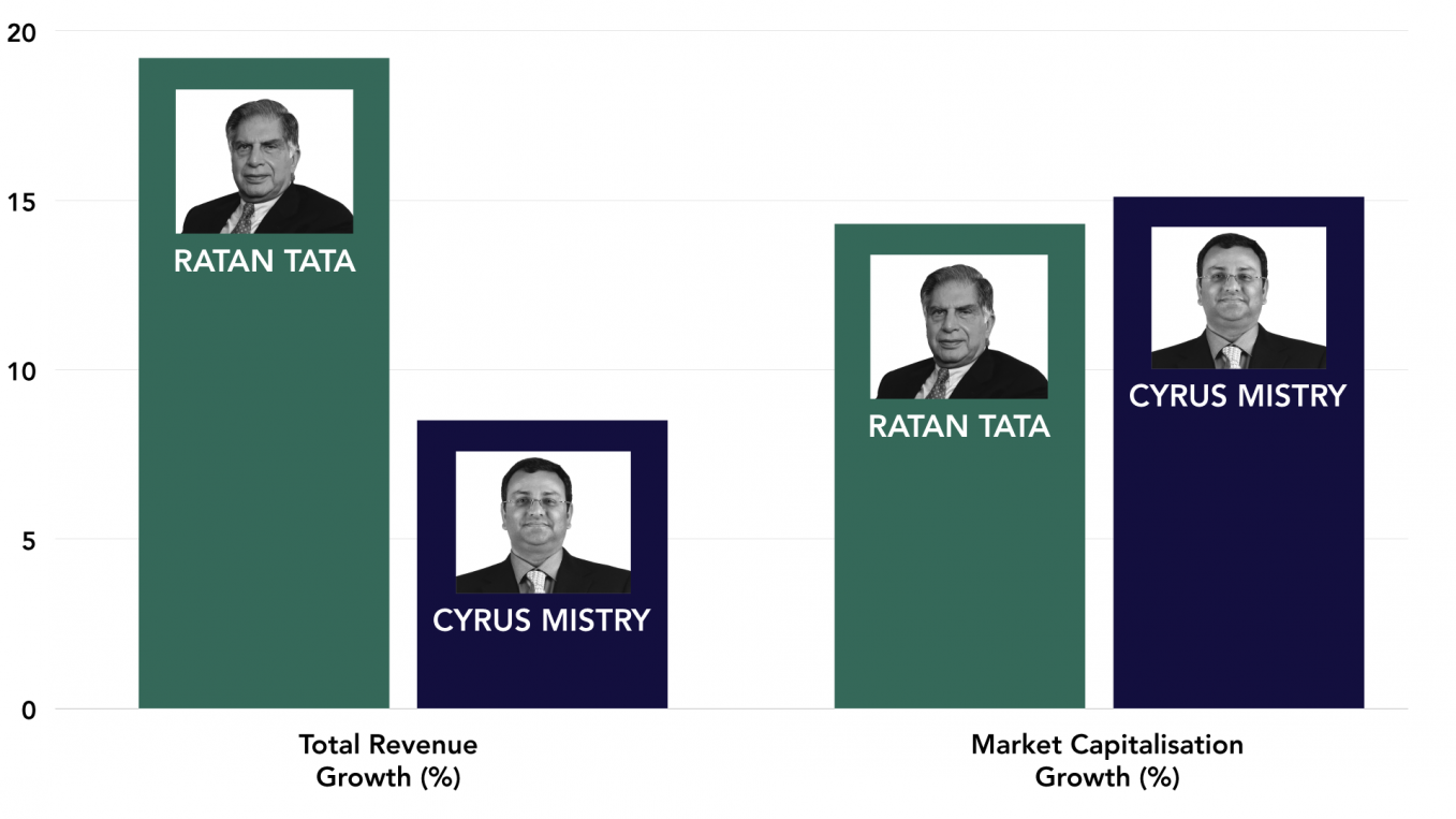 Ratan Tata vs Cyrus Mistry