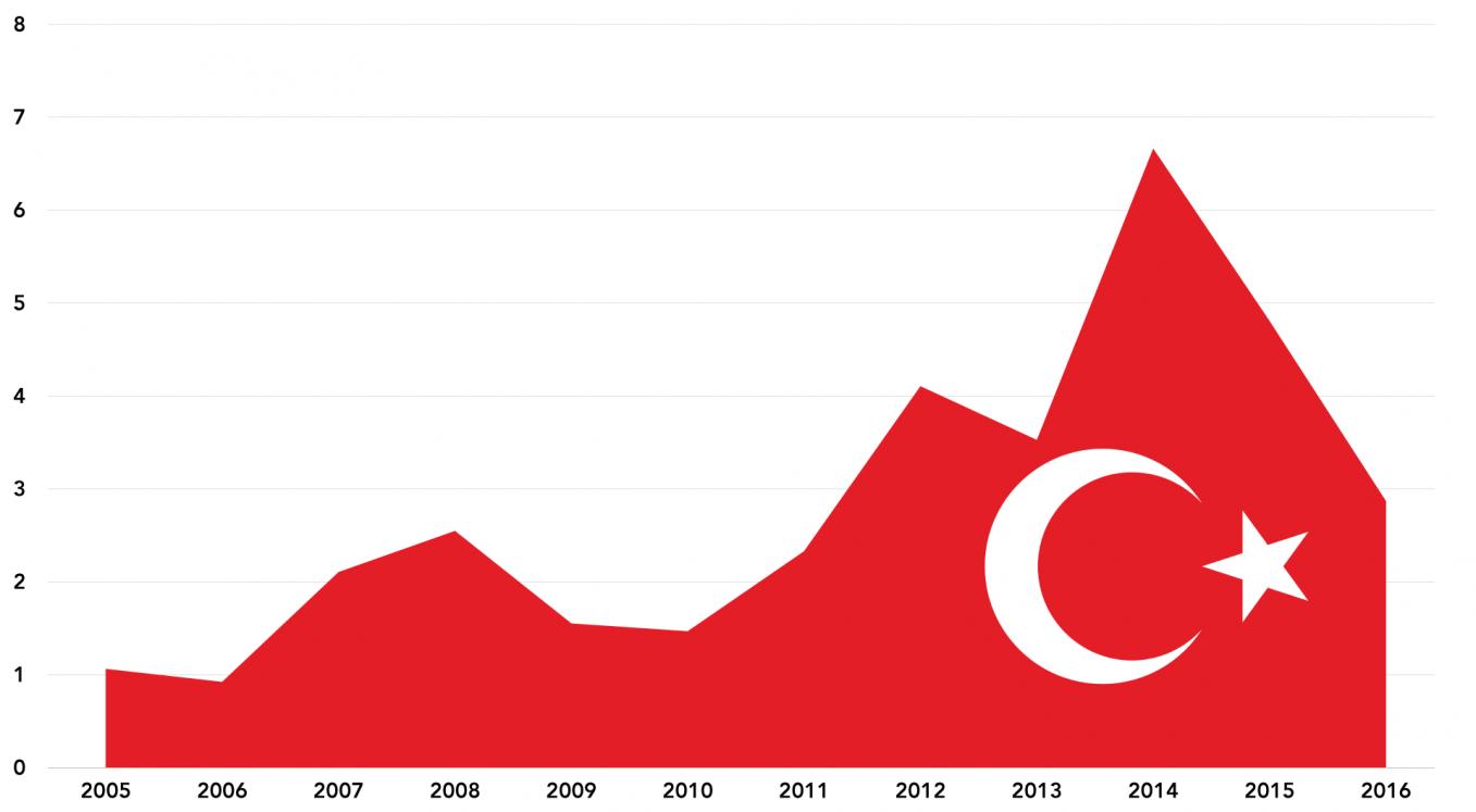 FDI Flows into Turkey, 2005-16 ($bn)