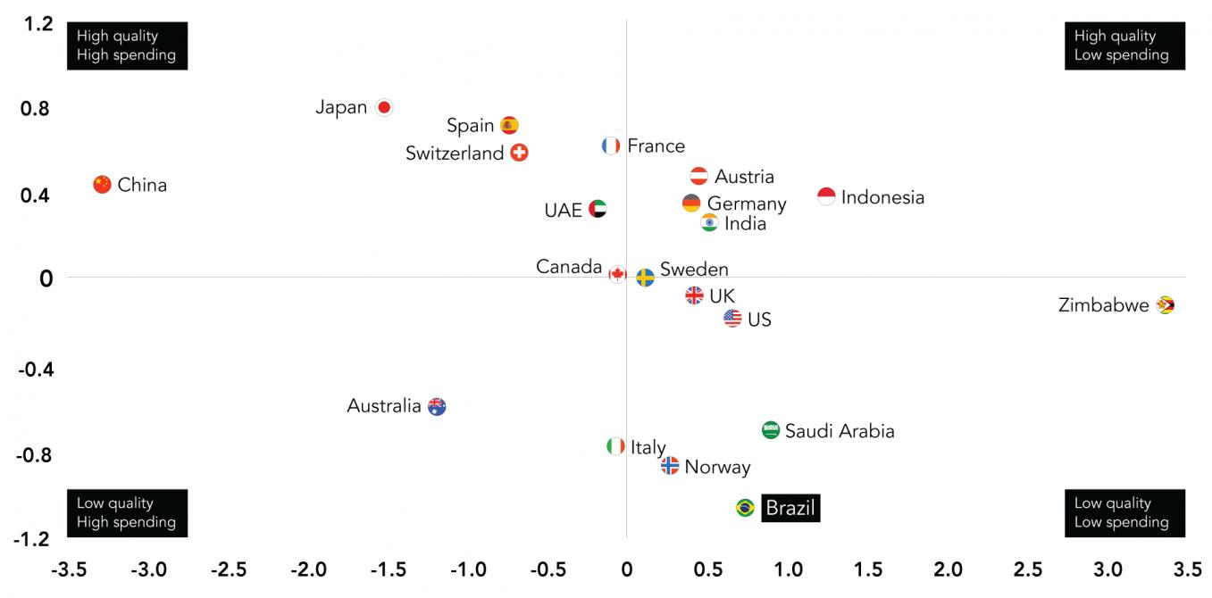 Infrastructure Quality vs Spending