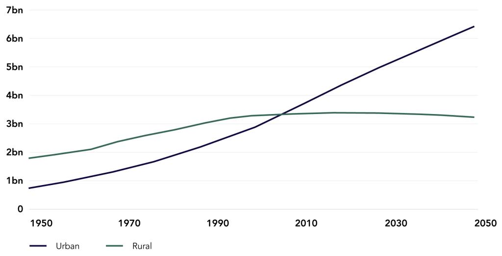 Urban vs Rural Population Growth, 1950-2050