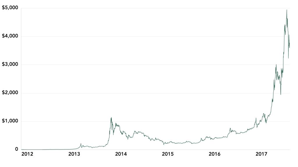 Bitcoin Price, 2012-17