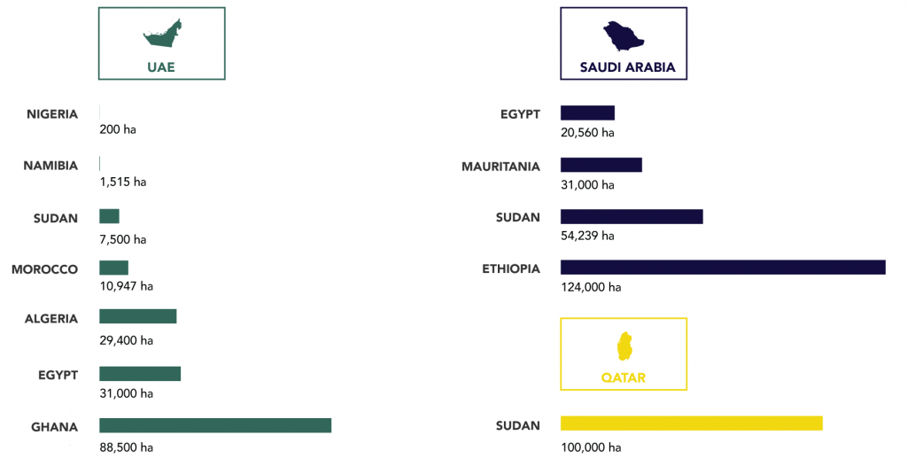 Large-scale GCC Purchases of Land in Africa for Deals Completed in 2016