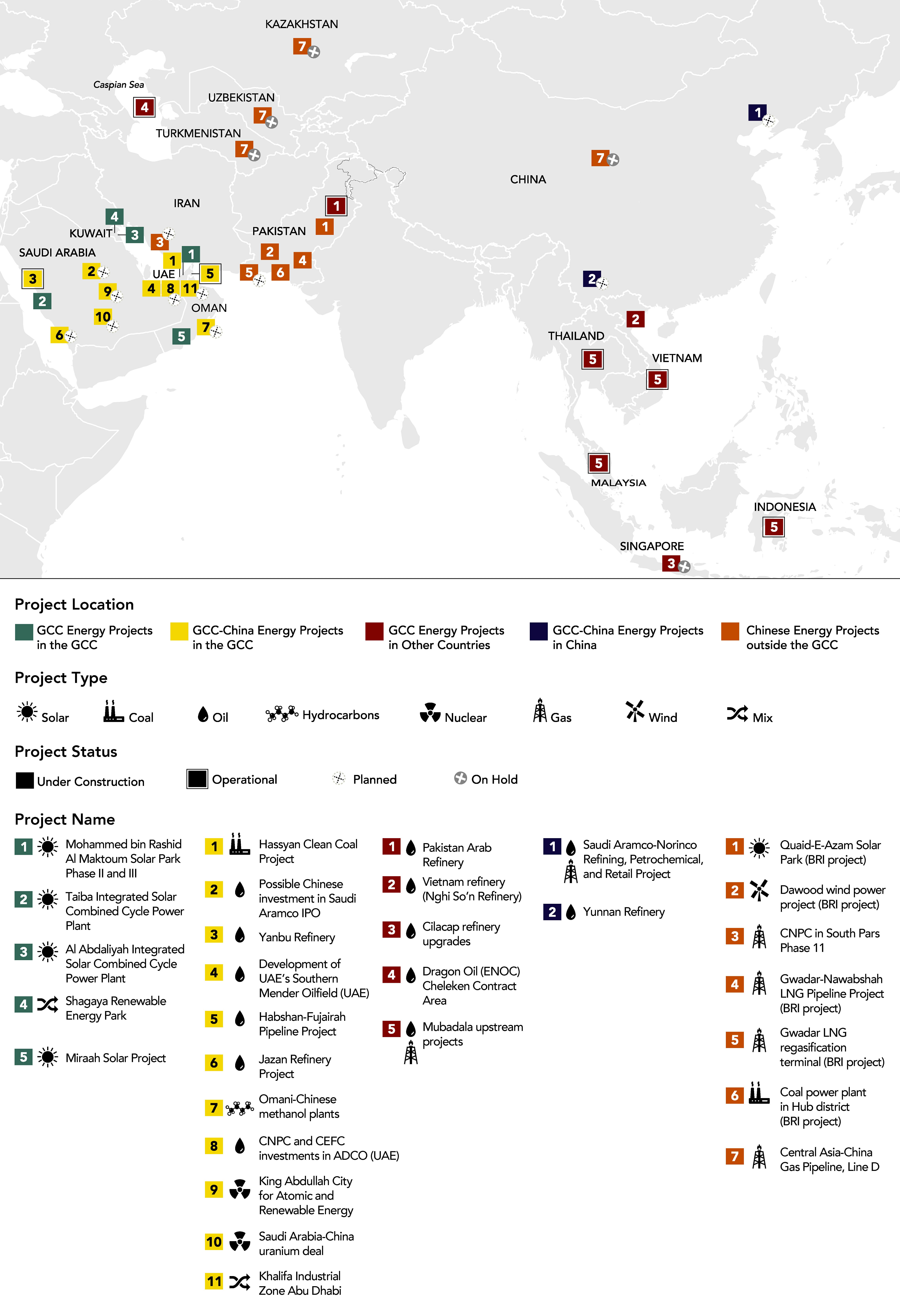 Chinese-GCC Energy Projects