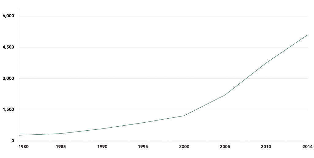 Chinese Electricity Consumption, 1980-2014 (billion KWh)