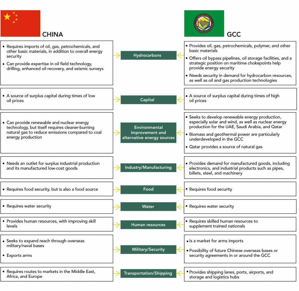 Chinese and GCC Needs vs Resources