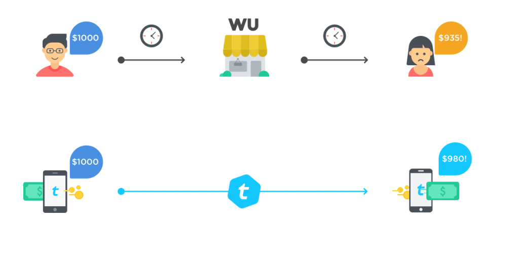 Traditional Remittance Process vs Telcoin Remittance Process