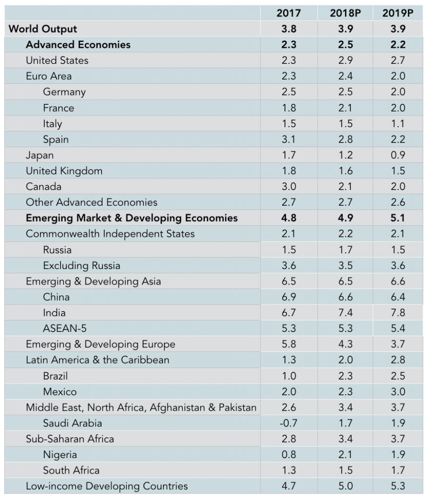 Latest World Economic Outlook Projections, 2017-19 (% change)